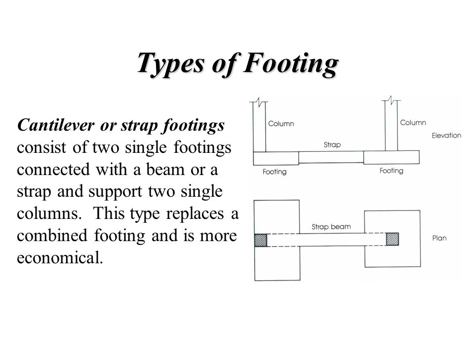Types of Footing Continuous footings support a row of three or more columns.