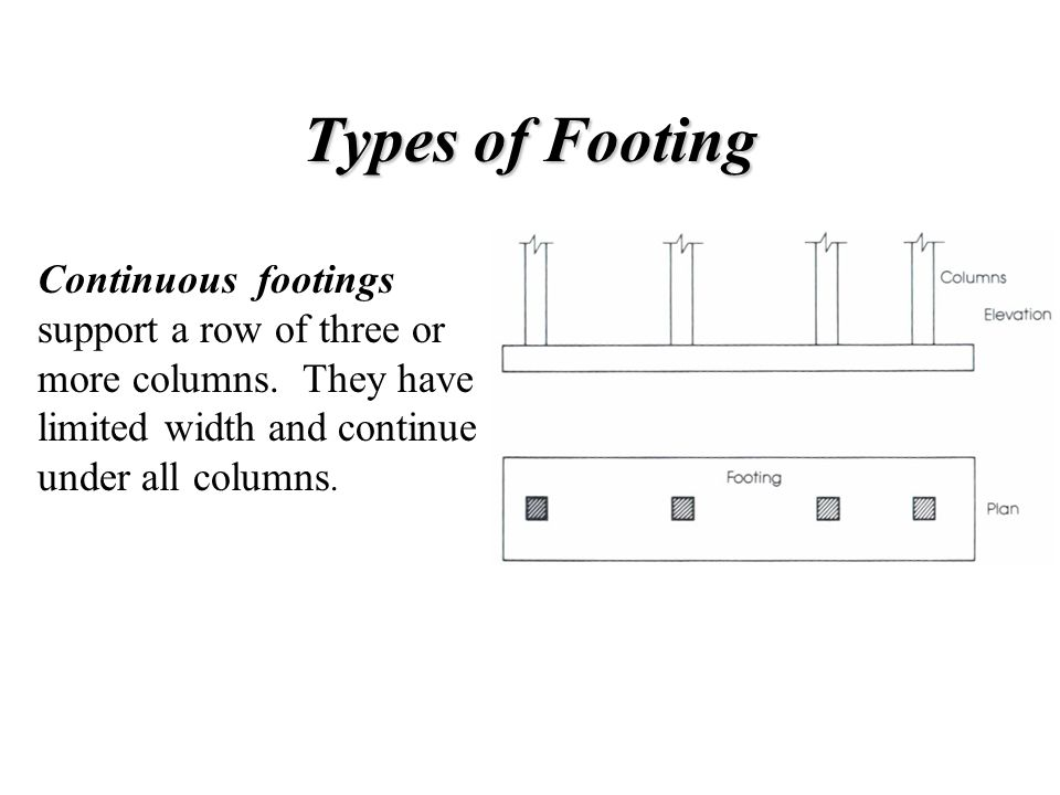 Bearing Capacity of Column at Base The value of the bearing strength may be multiplied by a factor for bearing on footing when the supporting surface is wider on all sides than the loaded area.