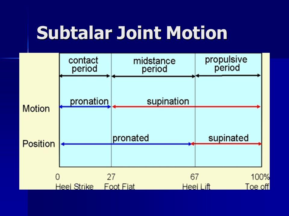 Subtalar Joint Motion