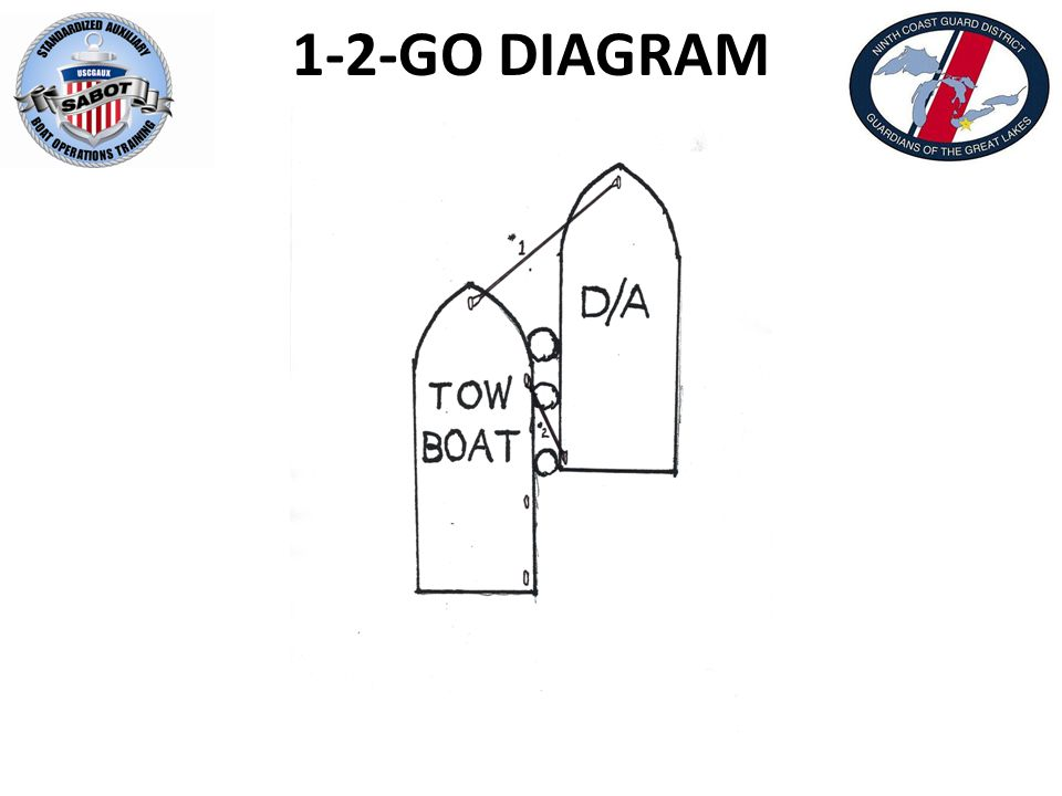 1-2-GO DIAGRAM