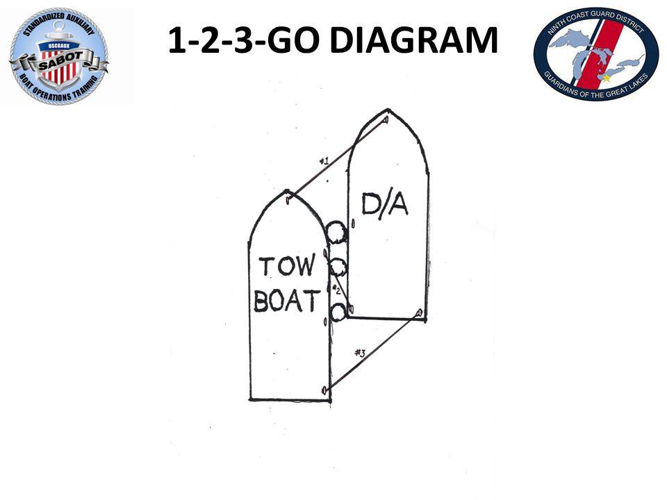 1-2-3-GO DIAGRAM