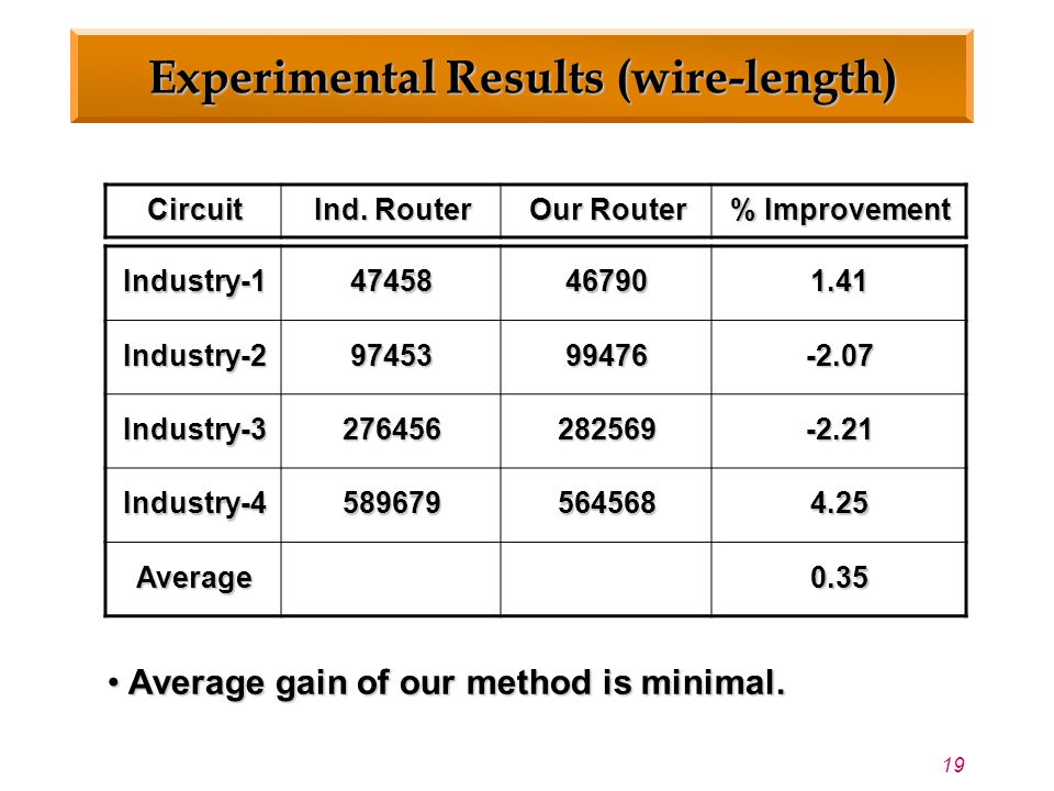19 Experimental Results (wire-length) Circuit Ind.