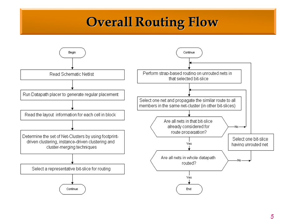 5 Overall Routing Flow