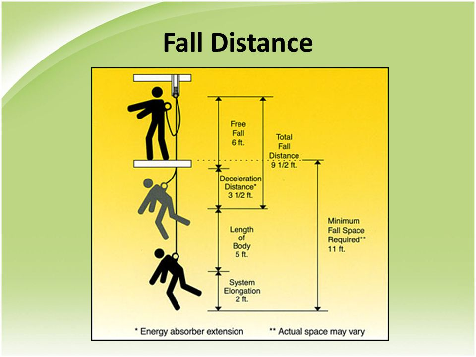 ABC's of Fall Protection A = Anchorage B = Body Harness C = Connecting Device