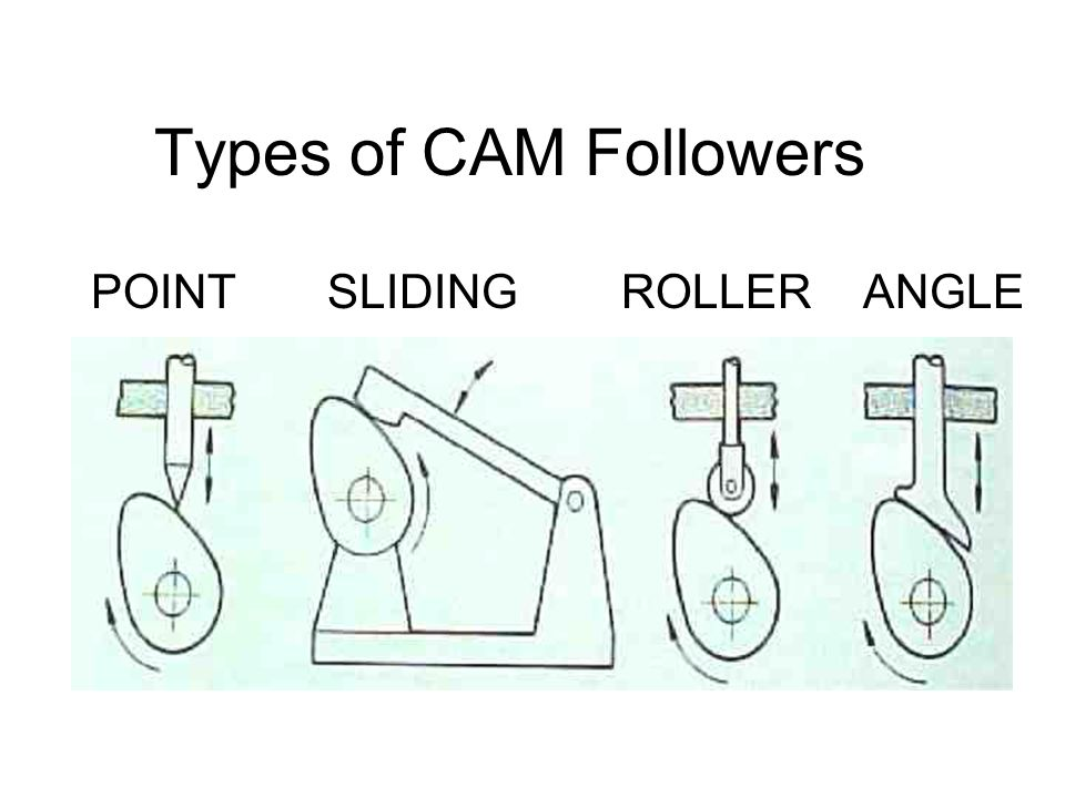 Types of CAM Followers POINT SLIDING ROLLER ANGLE