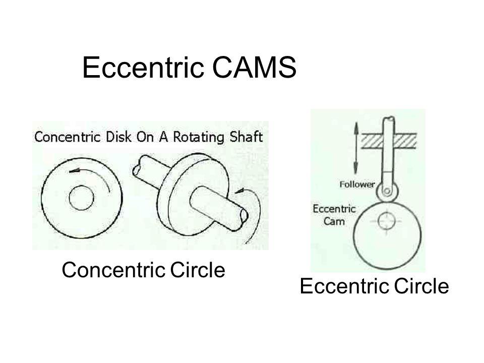 Eccentric CAMS Concentric Circle Eccentric Circle