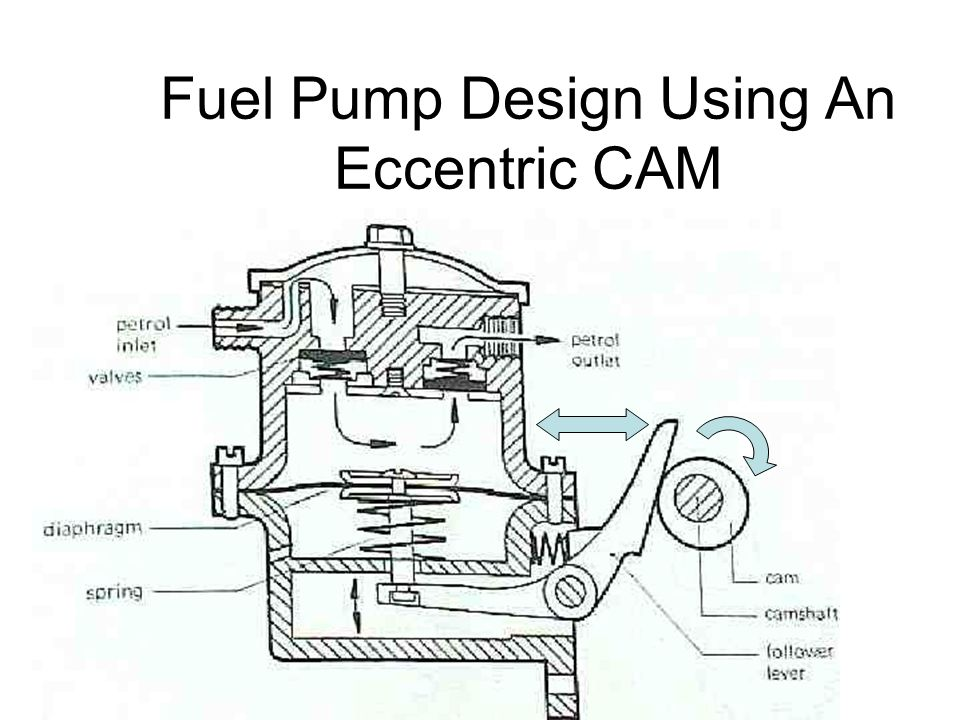Fuel Pump Design Using An Eccentric CAM