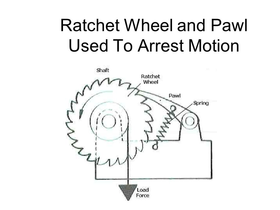Ratchet Wheel and Pawl Used To Arrest Motion