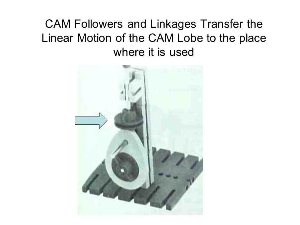 Different Style of a Swash Plate CAM