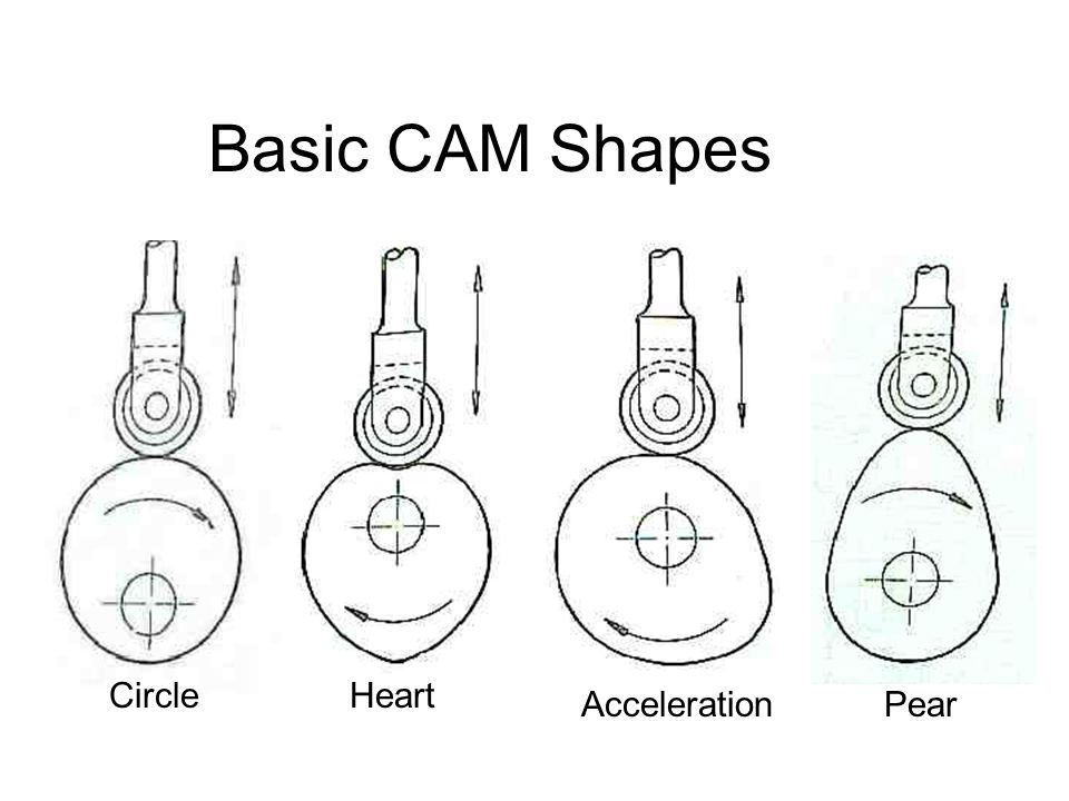 Answer The Following What is a CAM.What Does a CAM Do.