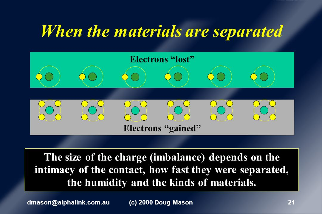 dmason@alphalink.com.au(c) 2000 Doug Mason20 The loss and gain of these electrons creates an imbalance of negative and positive charges on the surface of each material.