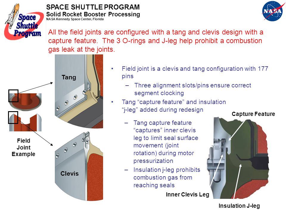 SPACE SHUTTLE PROGRAM Solid Rocket Booster Processing NASA Kennedy Space Center, Florida Forward Segment Forward Center Segment Aft Center Segment Aft