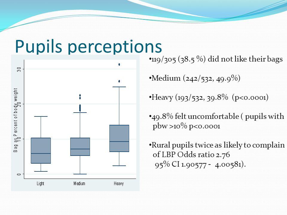 Pupils perceptions 119/305 (38.5 %) did not like their bags Medium (242/532, 49.9%) Heavy (193/532, 39.8% (p<0.0001) 49.8% felt uncomfortable ( pupils
