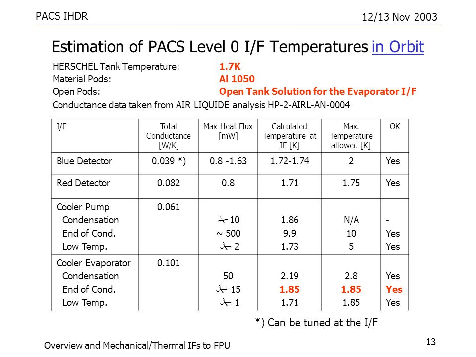 PACS IHDR 12/13 Nov 2003 Overview and Mechanical/Thermal IFs to FPU 13 Estimation of PACS Level 0 I/F Temperatures in Orbit HERSCHEL Tank Temperature:1.7K Material Pods: Al 1050 Open Pods:Open Tank Solution for the Evaporator I/F Conductance data taken from AIR LIQUIDE analysis HP-2-AIRL-AN-0004 I/FTotal Conductance [W/K] Max Heat Flux [mW] Calculated Temperature at IF [K] Max.