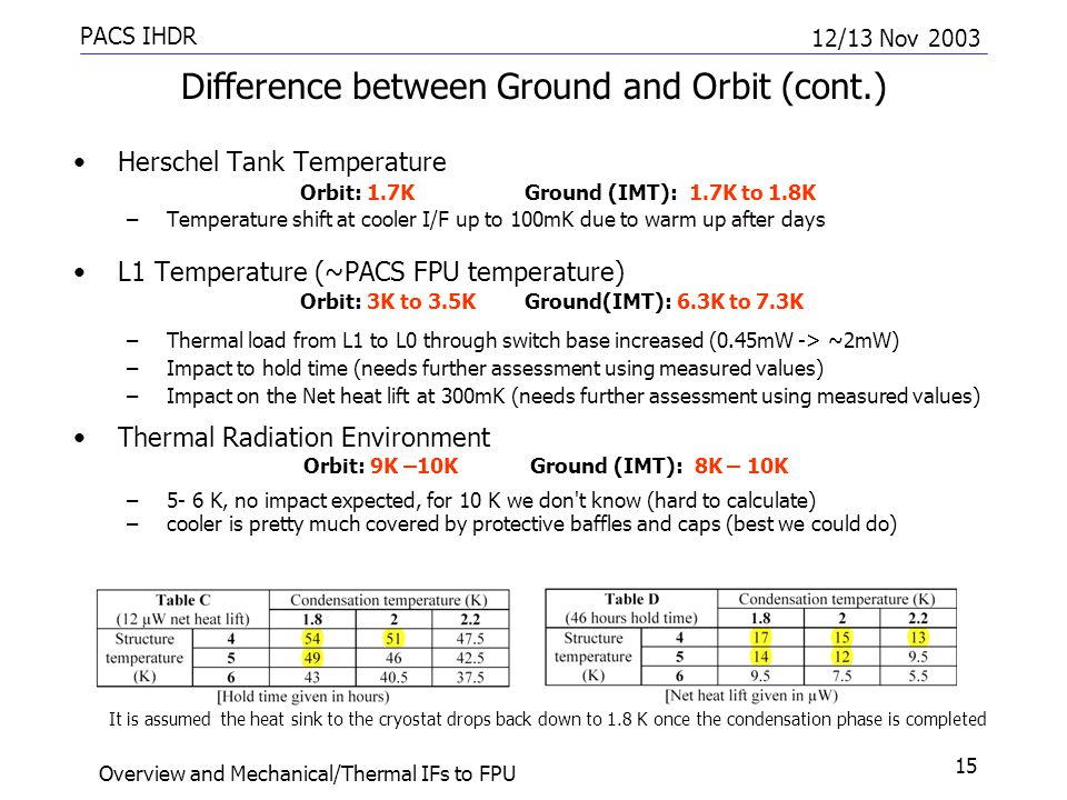 PACS IHDR 12/13 Nov 2003 Overview and Mechanical/Thermal IFs to FPU 15 Difference between Ground and Orbit (cont.) Herschel Tank Temperature Orbit: 1.7K Ground (IMT): 1.7K to 1.8K –Temperature shift at cooler I/F up to 100mK due to warm up after days L1 Temperature (~PACS FPU temperature) Orbit: 3K to 3.5K Ground(IMT): 6.3K to 7.3K –Thermal load from L1 to L0 through switch base increased (0.45mW -> ~2mW) –Impact to hold time (needs further assessment using measured values) –Impact on the Net heat lift at 300mK (needs further assessment using measured values) Thermal Radiation Environment Orbit: 9K –10K Ground (IMT): 8K – 10K –5- 6 K, no impact expected, for 10 K we don t know (hard to calculate) –cooler is pretty much covered by protective baffles and caps (best we could do) It is assumed the heat sink to the cryostat drops back down to 1.8 K once the condensation phase is completed
