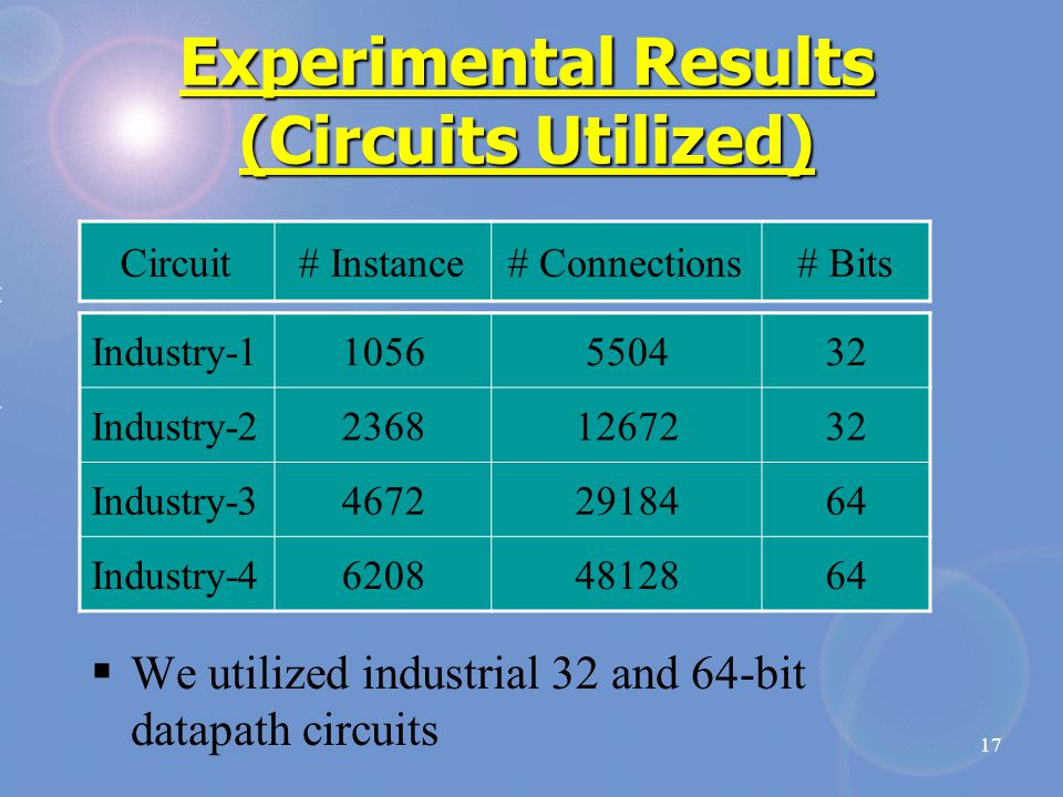 17 Experimental Results (Circuits Utilized) Circuit# Instance# Connections# Bits Industry-11056550432 Industry-223681267232 Industry-346722918464 Indu