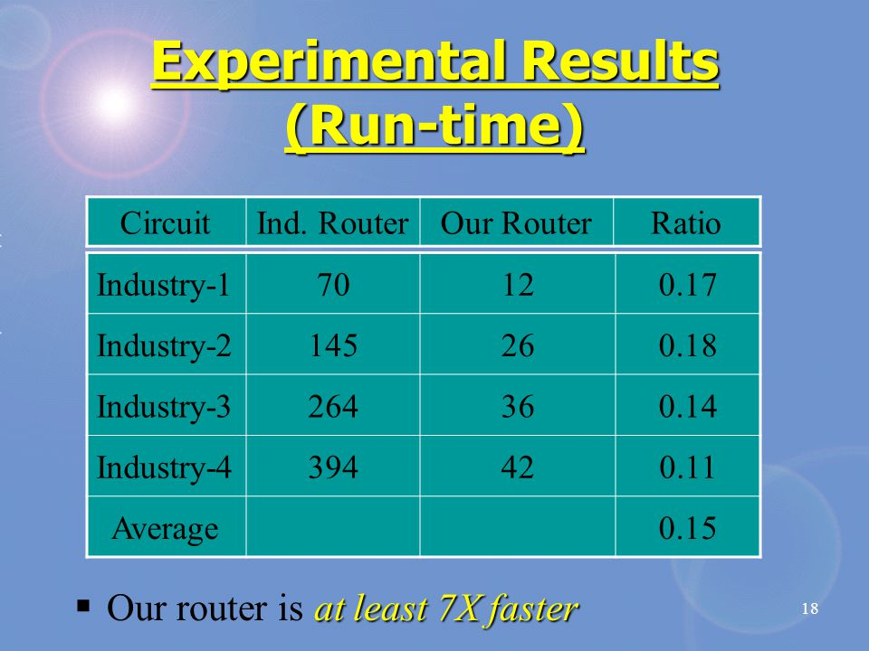 18 Experimental Results (Run-time) CircuitInd.