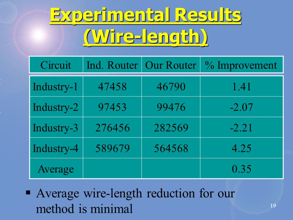 19 Experimental Results (Wire-length) CircuitInd.