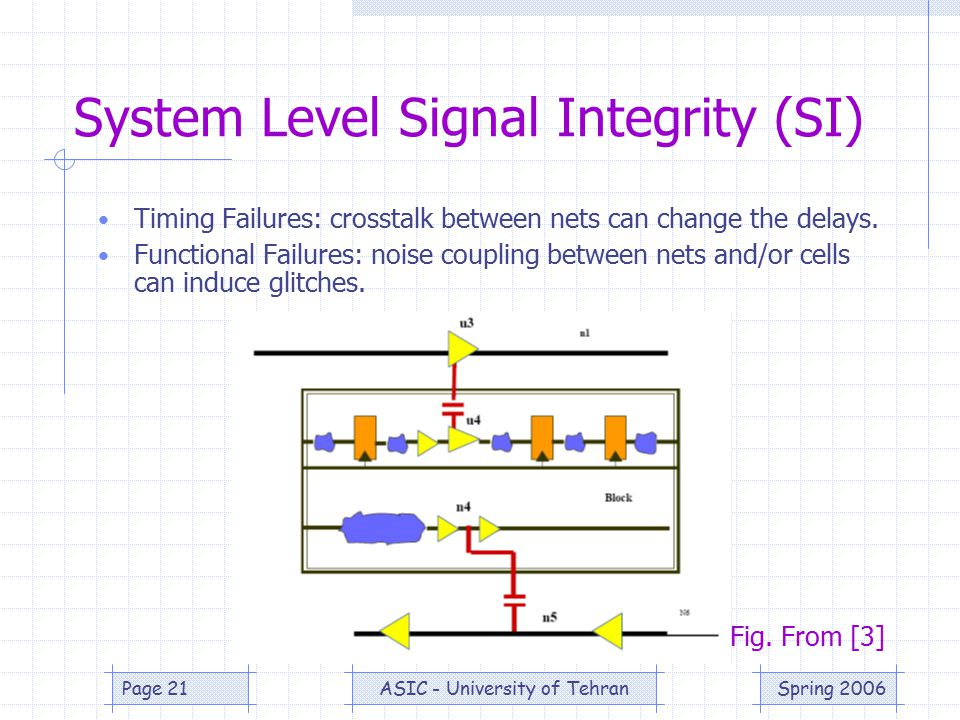 Spring 2006ASIC - University of TehranPage 21 System Level Signal Integrity (SI) Timing Failures: crosstalk between nets can change the delays.
