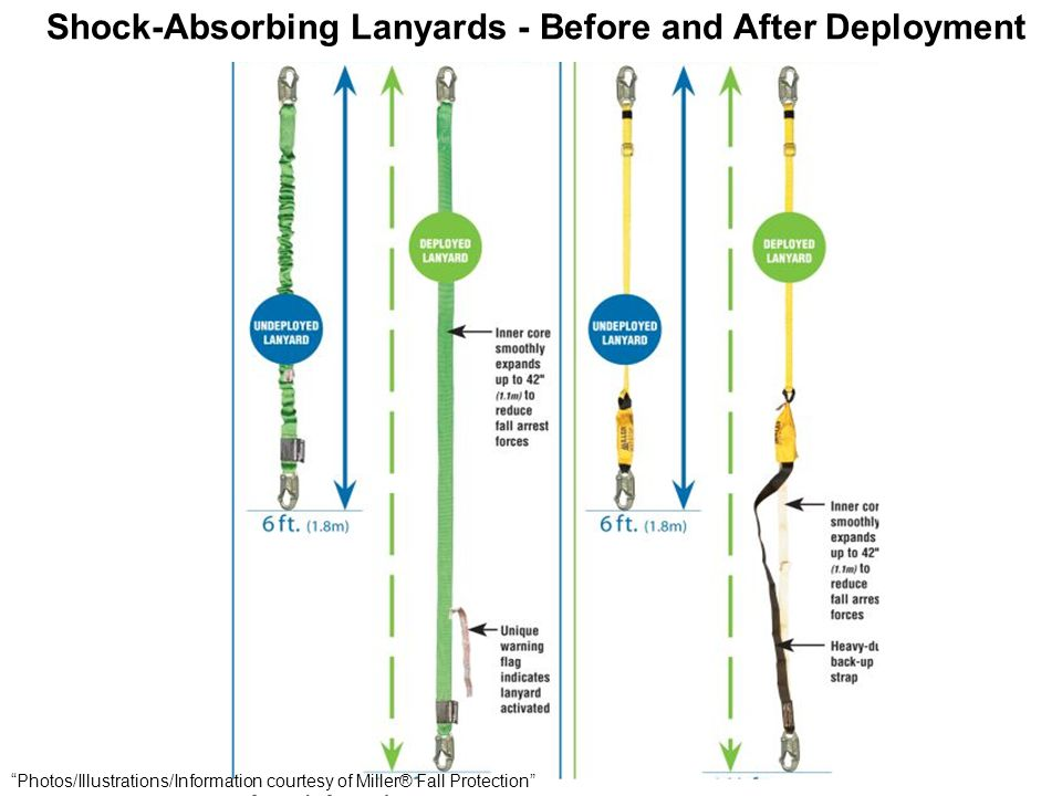 "Shock-Absorbing Lanyards - Before and After Deployment ""Photos/Illustrations/Information courtesy of Miller® Fall Protection"""