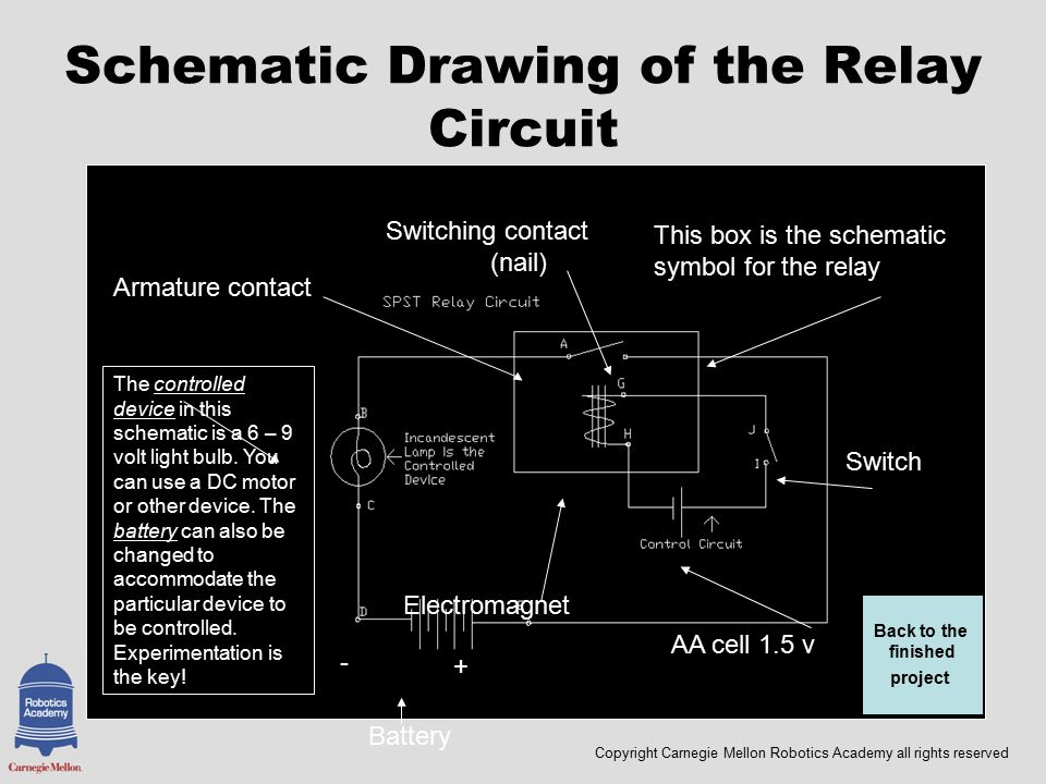 Copyright Carnegie Mellon Robotics Academy all rights reserved Schematic Drawing of the Relay Circuit Battery This box is the schematic symbol for the relay Switching contact (nail) Armature contact Electromagnet AA cell 1.5 v Switch The controlled device in this schematic is a 6 – 9 volt light bulb.