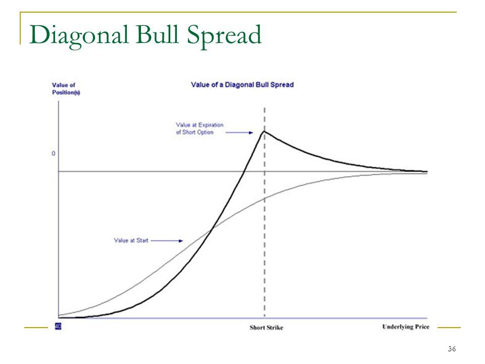 36 Diagonal Bull Spread
