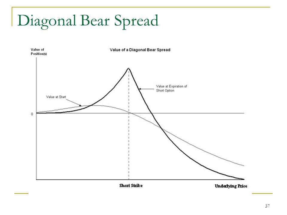 37 Diagonal Bear Spread