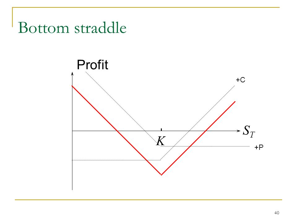 40 Bottom straddle Profit STST K +C +P