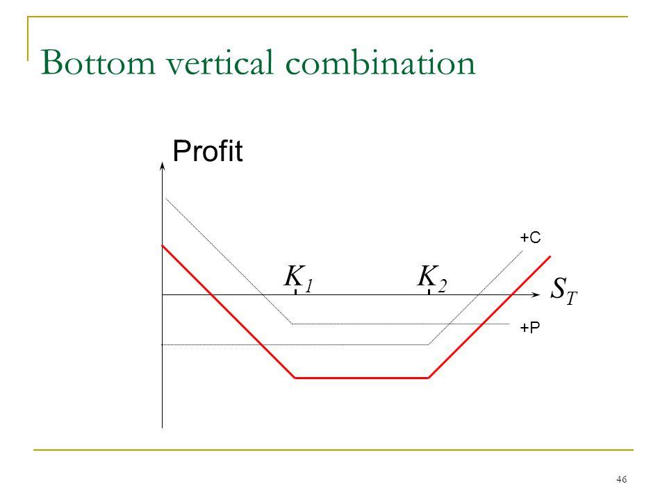46 Bottom vertical combination K1K1 K2K2 Profit STST +C +P