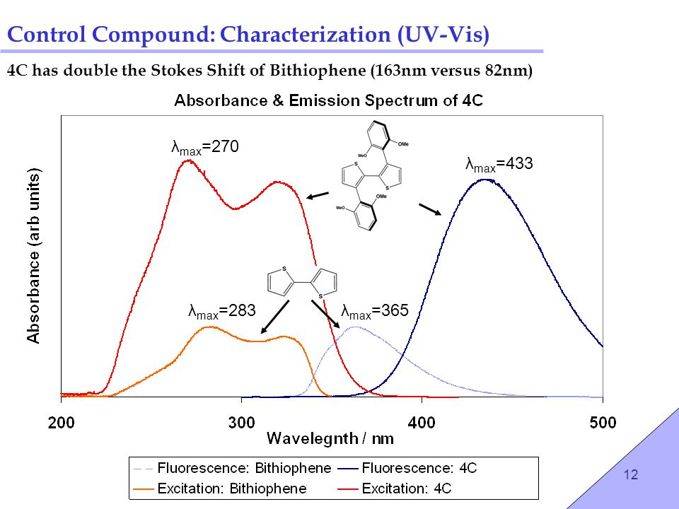 12 Control Compound: Characterization (UV-Vis) λ max =270 λ max =283λ max =365 λ max =433 4C has double the Stokes Shift of Bithiophene (163nm versus