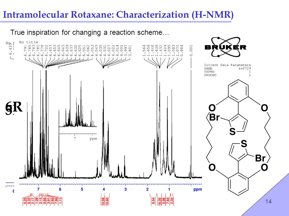14 Intramolecular Rotaxane: Characterization (H-NMR) 5R 6R True inspiration for changing a reaction scheme…