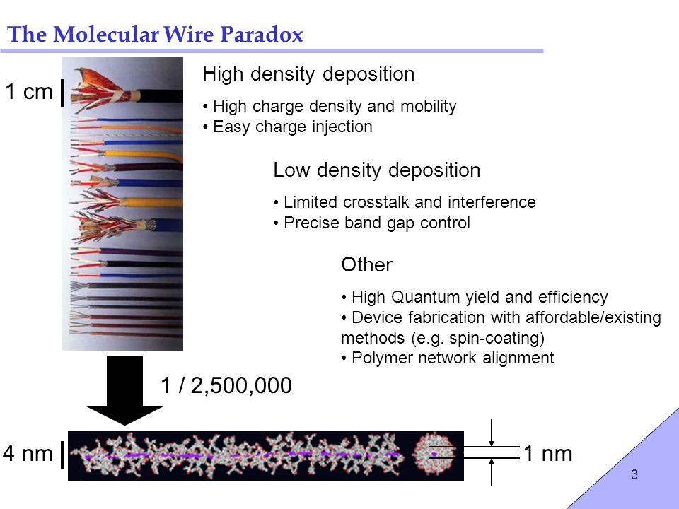 3 The Molecular Wire Paradox High density deposition High charge density and mobility Easy charge injection Low density deposition Limited crosstalk a