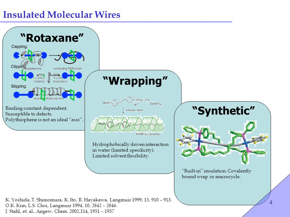 "4 Insulated Molecular Wires ""Rotaxane"" ""Wrapping"" ""Synthetic"" Binding constant dependent. Susceptible to defects. Polythiophene is not an ideal ""axis"""