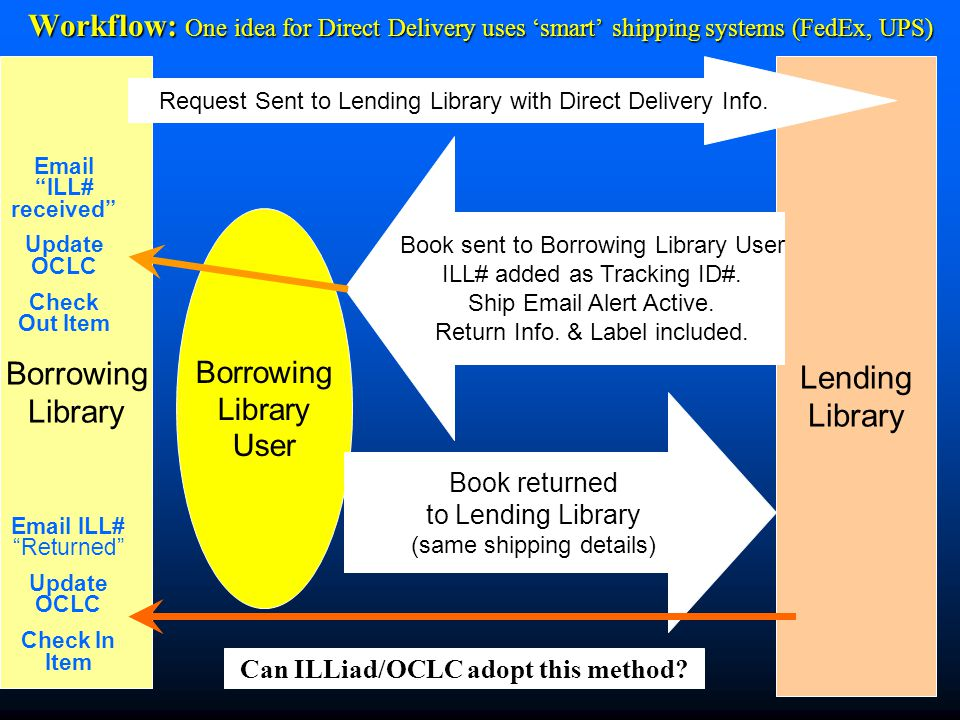 Workflow: One idea for Direct Delivery uses 'smart' shipping systems (FedEx, UPS) Borrowing Library Lending Library Request Sent to Lending Library with Direct Delivery Info.