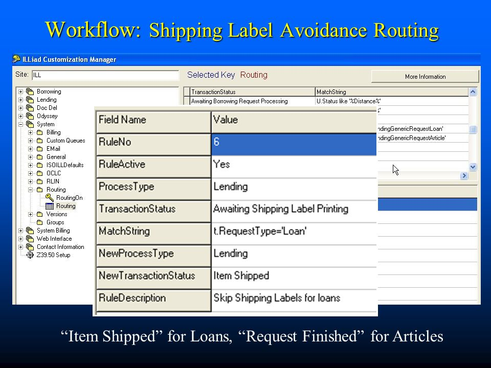Workflow: Shipping Label Avoidance Routing Item Shipped for Loans, Request Finished for Articles