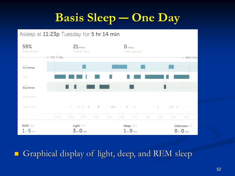52 Basis Sleep ― One Day Graphical display of light, deep, and REM sleep Graphical display of light, deep, and REM sleep
