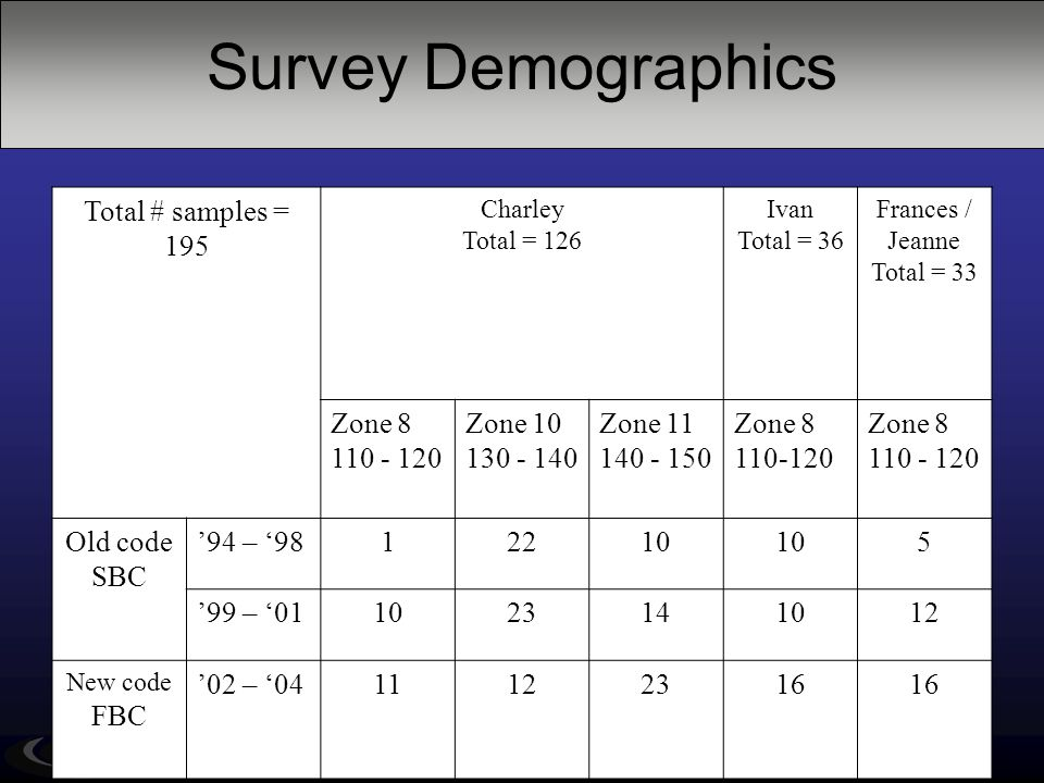Survey Demographics Total # samples = 195 Charley Total = 126 Ivan Total = 36 Frances / Jeanne Total = 33 Zone 8 110 - 120 Zone 10 130 - 140 Zone 11 1