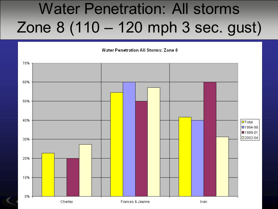 Water Penetration: All storms Zone 8 (110 – 120 mph 3 sec. gust) Old New