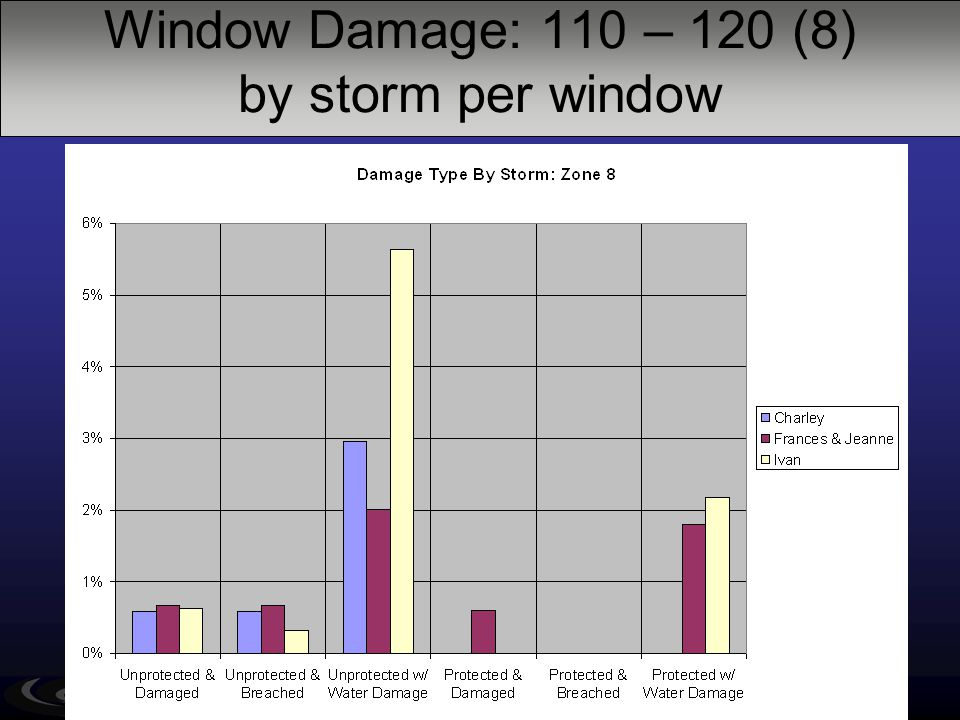 Window Damage: 110 – 120 (8) by storm per window Old New