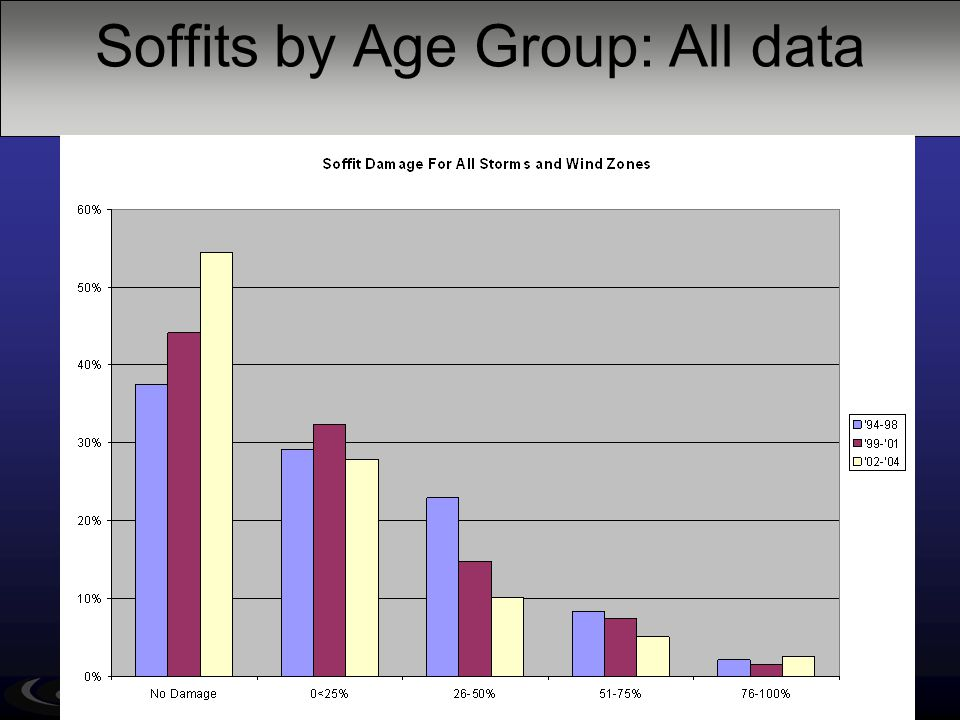 Soffits by Age Group: All data