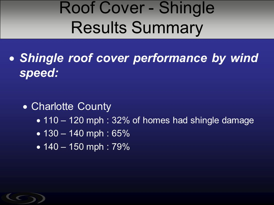Roof Cover - Shingle Results Summary  Shingle roof cover performance by wind speed:  Charlotte County  110 – 120 mph : 32% of homes had shingle dam