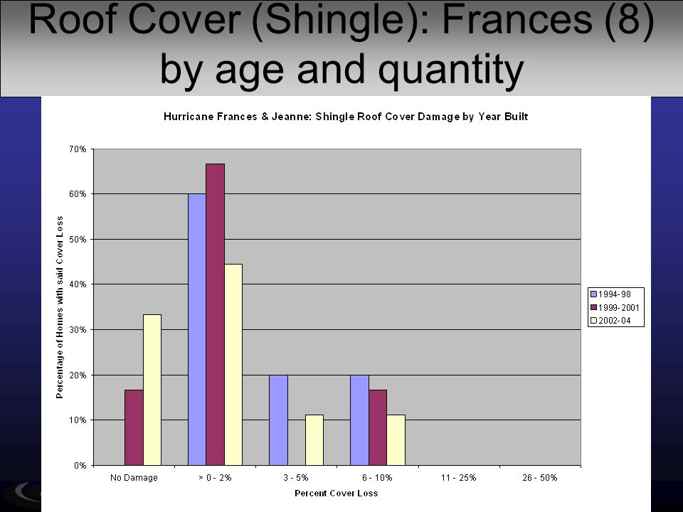 Roof Cover (Shingle): Frances (8) by age and quantity