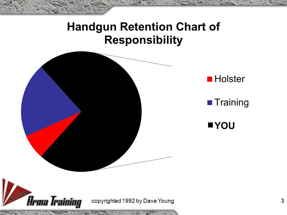 Weakest places on a holster Back Strap Feature breaks – This is very common from pulling, tugging, twisting, grabbing firearm while in holster copyrighted 1992 by Dave Young 14
