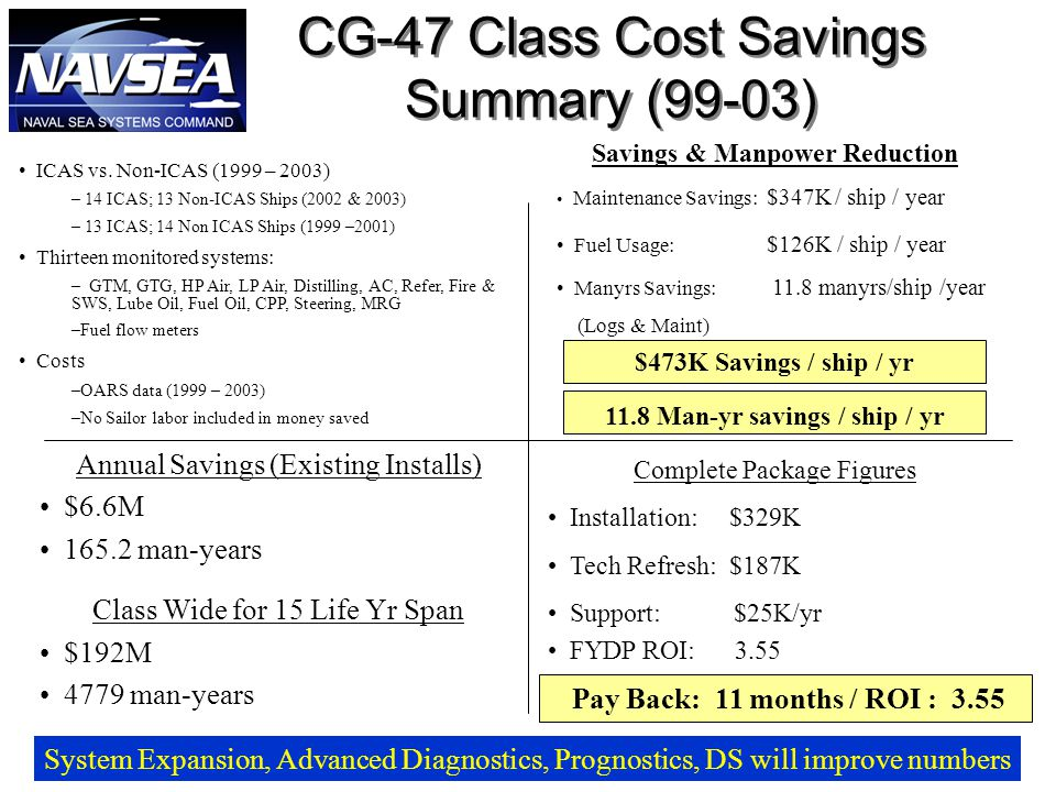 Savings & Manpower Reduction Maintenance Savings: $347K / ship / year Fuel Usage: $126K / ship / year Manyrs Savings: 11.8 manyrs/ship /year (Logs & Maint) $473K Savings / ship / yr CG-47 Class Cost Savings Summary (99-03) System Expansion, Advanced Diagnostics, Prognostics, DS will improve numbers ICAS vs.