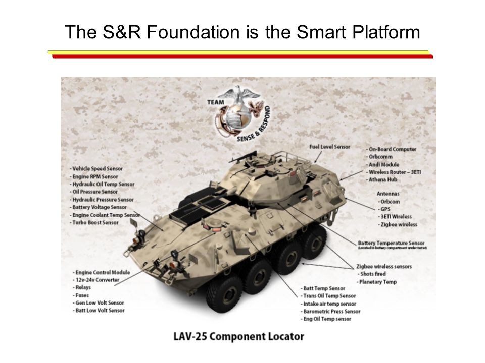 The S&R Foundation is the Smart Platform