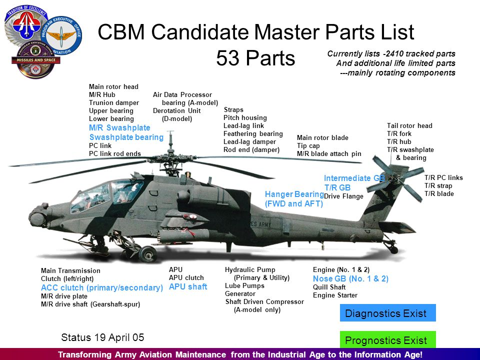 CBM Candidate Master Parts List 53 Parts Main rotor head M/R Hub Trunion damper Upper bearing Lower bearing M/R Swashplate Swashplate bearing PC link PC link rod ends Straps Pitch housing Lead-lag link Feathering bearing Lead-lag damper Rod end (damper) T/R PC links T/R strap T/R blade Main Transmission Clutch (left/right) ACC clutch (primary/secondary) M/R drive plate M/R drive shaft (Gearshaft-spur) Engine (No.