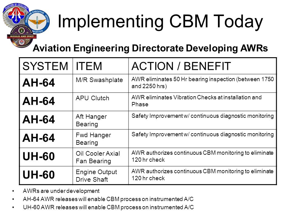 Implementing CBM Today AWRs are under development AH-64 AWR releases will enable CBM process on instrumented A/C UH-60 AWR releases will enable CBM process on instrumented A/C SYSTEMITEMACTION / BENEFIT AH-64 M/R Swashplate AWR eliminates 50 Hr bearing inspection (between 1750 and 2250 hrs) AH-64 APU Clutch AWR eliminates Vibration Checks at installation and Phase AH-64 Aft Hanger Bearing Safety Improvement w/ continuous diagnostic monitoring AH-64 Fwd Hanger Bearing Safety Improvement w/ continuous diagnostic monitoring UH-60 Oil Cooler Axial Fan Bearing AWR authorizes continuous CBM monitoring to eliminate 120 hr check UH-60 Engine Output Drive Shaft AWR authorizes continuous CBM monitoring to eliminate 120 hr check Aviation Engineering Directorate Developing AWRs