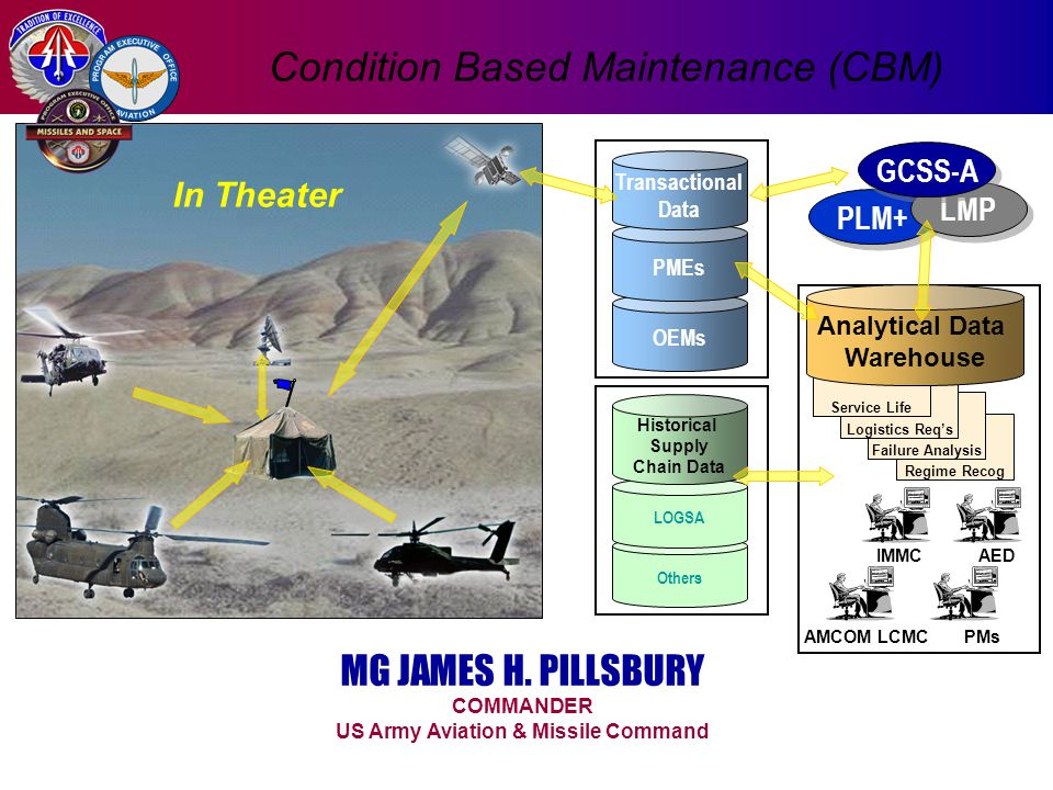 OEMs PMEs Transactional Data Others LOGSA Historical Supply Chain Data In Theater MG JAMES H. PILLSBURY COMMANDER US Army Aviation & Missile Command P