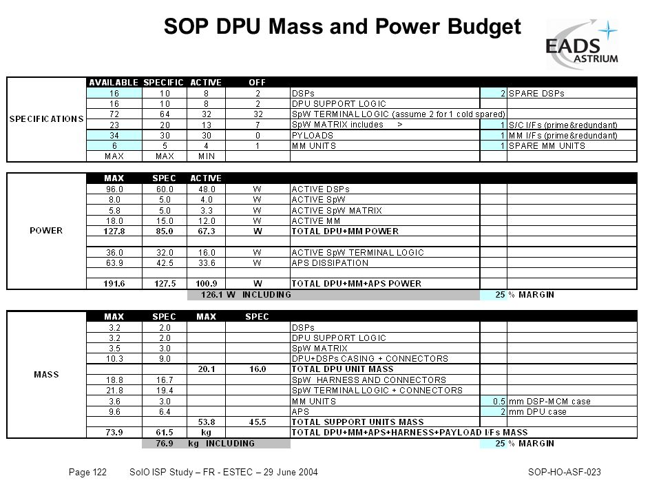 Page 122SolO ISP Study – FR - ESTEC – 29 June 2004SOP-HO-ASF-023 SOP DPU Mass and Power Budget