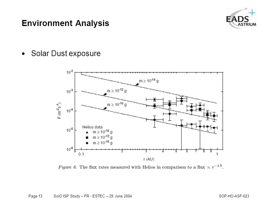 Page 13SolO ISP Study – FR - ESTEC – 29 June 2004SOP-HO-ASF-023 Environment Analysis  Solar Dust exposure